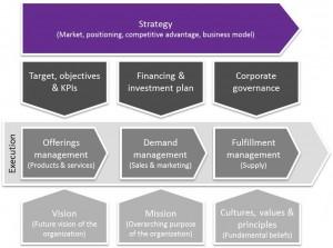 context full 300x223 Insight on strategy: Strategy pitfalls