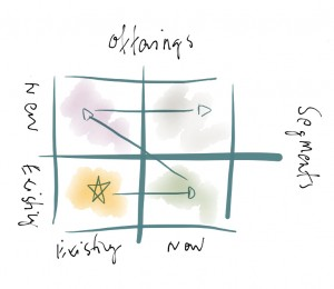 IMG 1005 300x260 Options for growth: The growth matrix