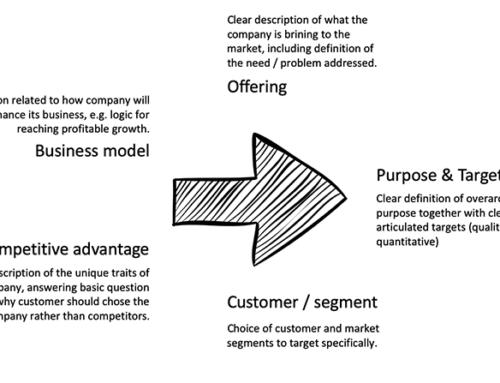 Insight on Strategy: Strategy framework