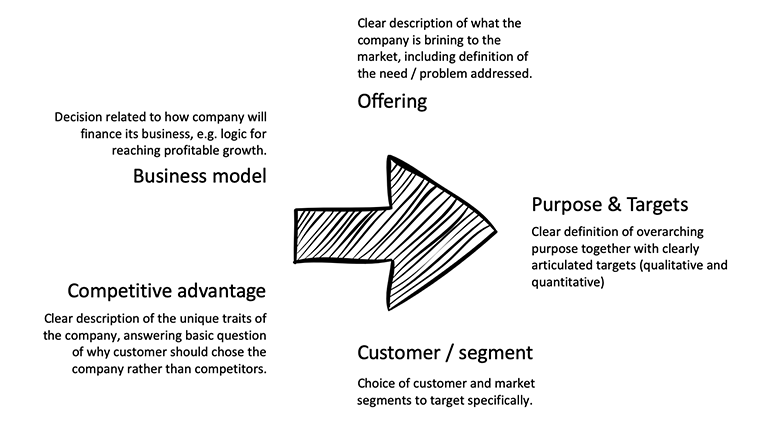 Insight on Strategy: Strategy framework