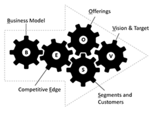 Insight on Strategy: VOSEB – Strategy framework